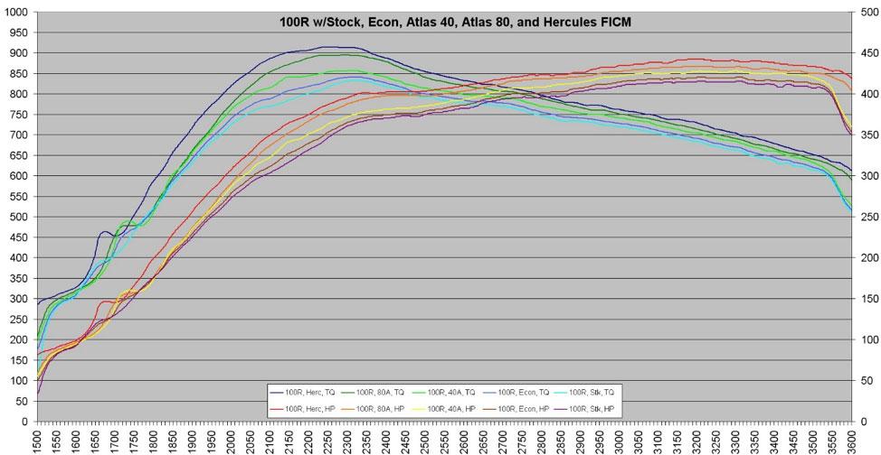 FICM dyno chart